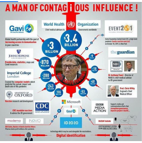Bill Gates: A Man of Contagious Influence! (Funding and Support)
